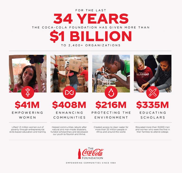 Infographic: The Coca-Cola Foundation Reaches $1 Billion Milestone