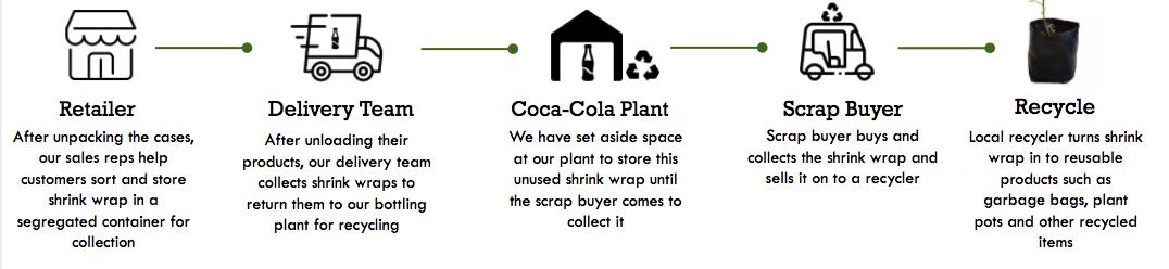 collection process coca cola cambodia