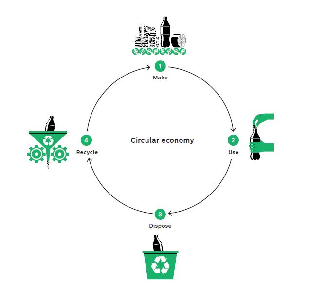 circular economy of coca